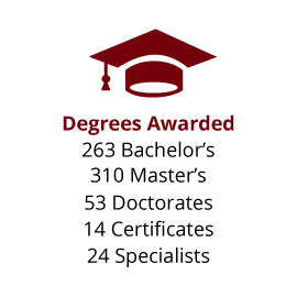 Infographic: Degrees Awarded: 263 Bachelor's, 310 Master's, 53 Doctorates, 14 Certificates, 24 Specialists