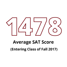 Infographic: 1478 Average SAT Score (Entering Class of Fall 2017)
