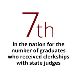 Infographic: 7th in the nation for the number of graduates who received clerkships with state judges