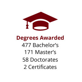 Infographic: Degrees Awarded: 477 Bachelor's, 171 Master's, 58 Doctorates, 2 Certificates