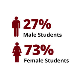 Infographic: 27% Male Students, 73% Female Students